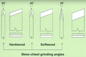 skew-chisel-angles